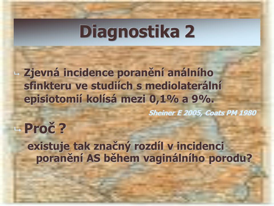  Zjevná incidence poranění análního sfinkteru ve studiích s mediolaterální episiotomií kolísá mezi 0,1% a 9%. Sheiner E 2005, Coats PM 1980  Proč ?