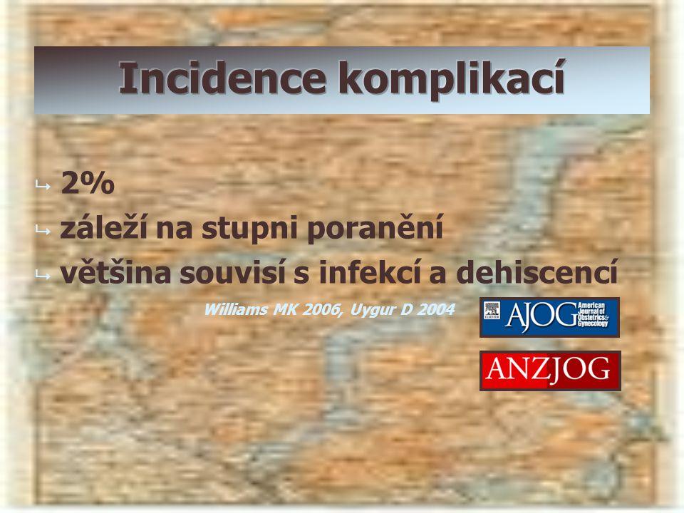   2%   záleží na stupni poranění   většina souvisí s infekcí a dehiscencí Williams MK 2006, Uygur D 2004