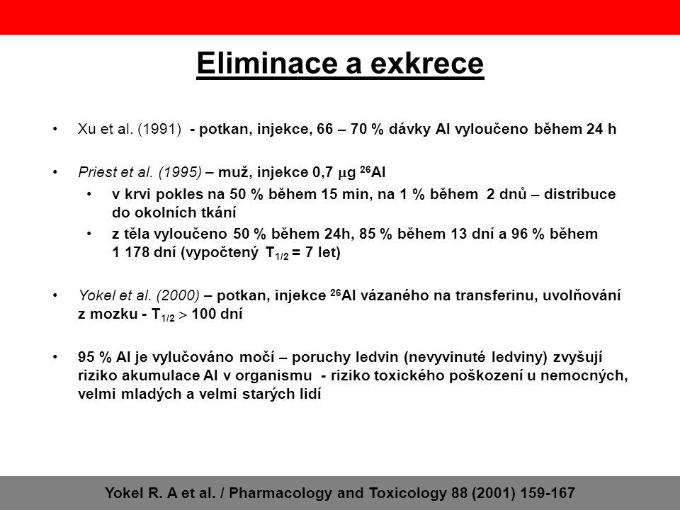 Eliminace a exkrece Xu et al. (1991) - potkan, injekce, 66 – 70 % dávky Al vyloučeno během 24 h Priest et al. (1995) – muž, injekce 0,7  g 26 Al v kr