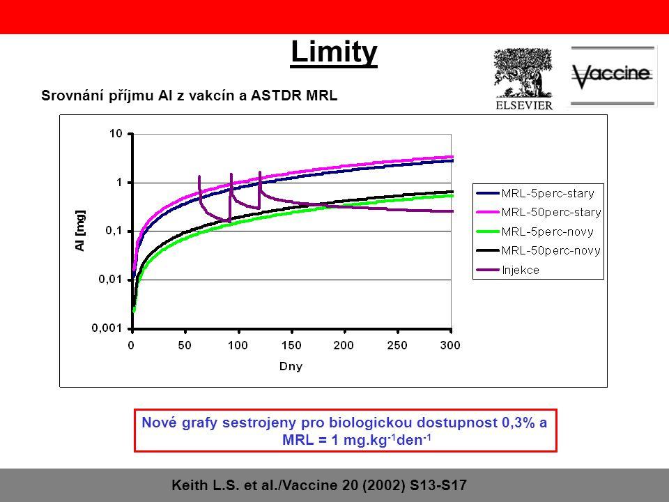 Limity Srovnání příjmu Al z vakcín a ASTDR MRL Keith L.S.