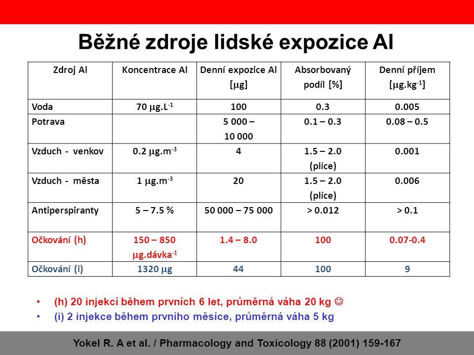 Běžné zdroje lidské expozice Al Yokel R. A et al. / Pharmacology and Toxicology 88 (2001) 159-167 (h) 20 injekcí během prvních 6 let, průměrná váha 20