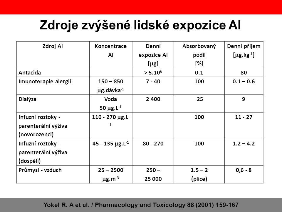 Distribuce Al v lidském těle Normální množství Al v těle dospělého člověka – 30-50 mg 50 % kosti, 25 % plíce, 1 % mozek v plazmě se Al váže na glykoprotein transferin (89%) a na citrát (11%) – komplex s transferinem není vylučován ledvinami vliv Fe na distribuci – kompetice na transferinu citrát urychluje exkreci (zdravé ledviny) nebo transport do mozku (nemocné ledviny) Distribuce do mozku Yokel R.