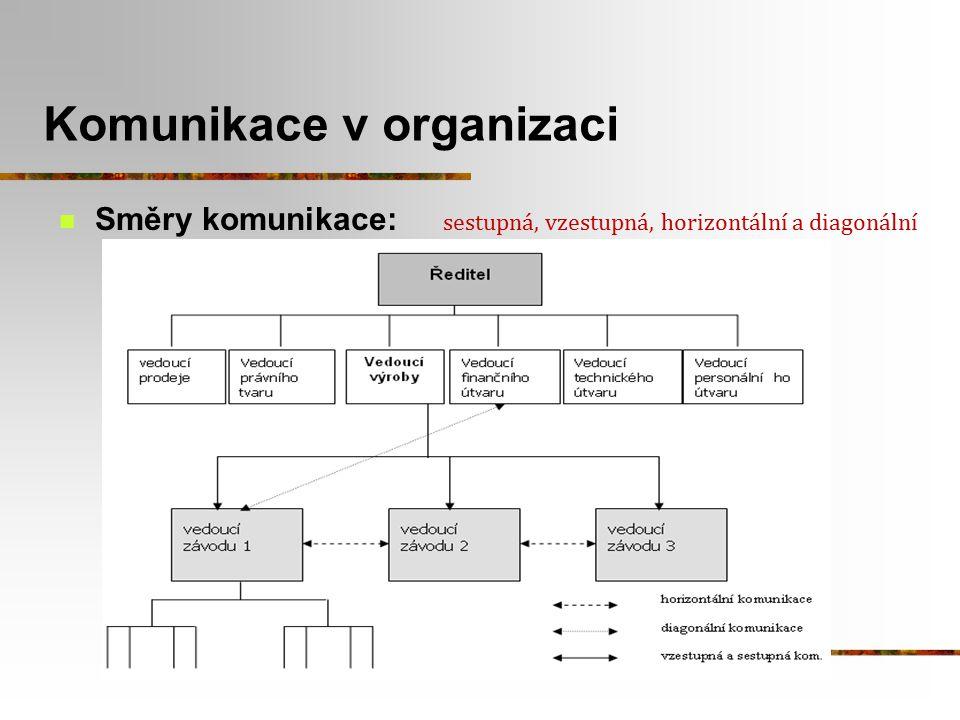 Směry komunikace: sestupná, vzestupná, horizontální a diagonální Komunikace v organizaci
