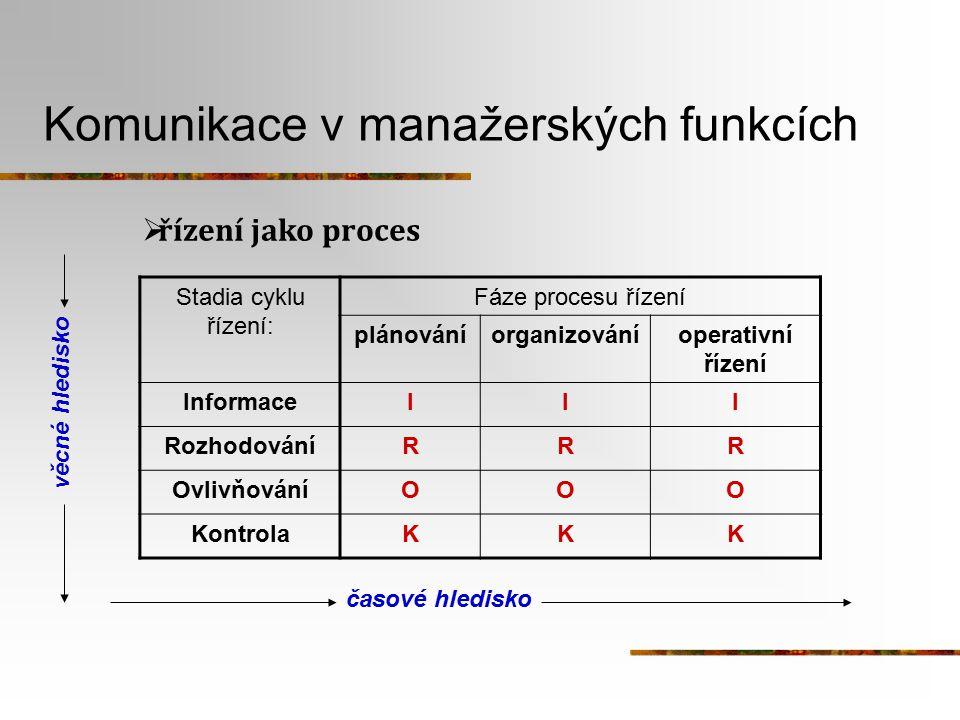 Stadia cyklu řízení: Fáze procesu řízení plánováníorganizováníoperativní řízení InformaceIII RozhodováníRRR OvlivňováníOOO KontrolaKKK časové hledisko