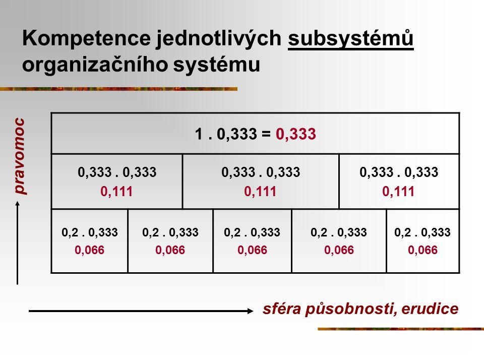 Kompetence jednotlivých subsystémů organizačního systému 1. 0,333 = 0,333 0,333. 0,333 0,111 0,333. 0,333 0,111 0,333. 0,333 0,111 0,2. 0,333 0,066 0,