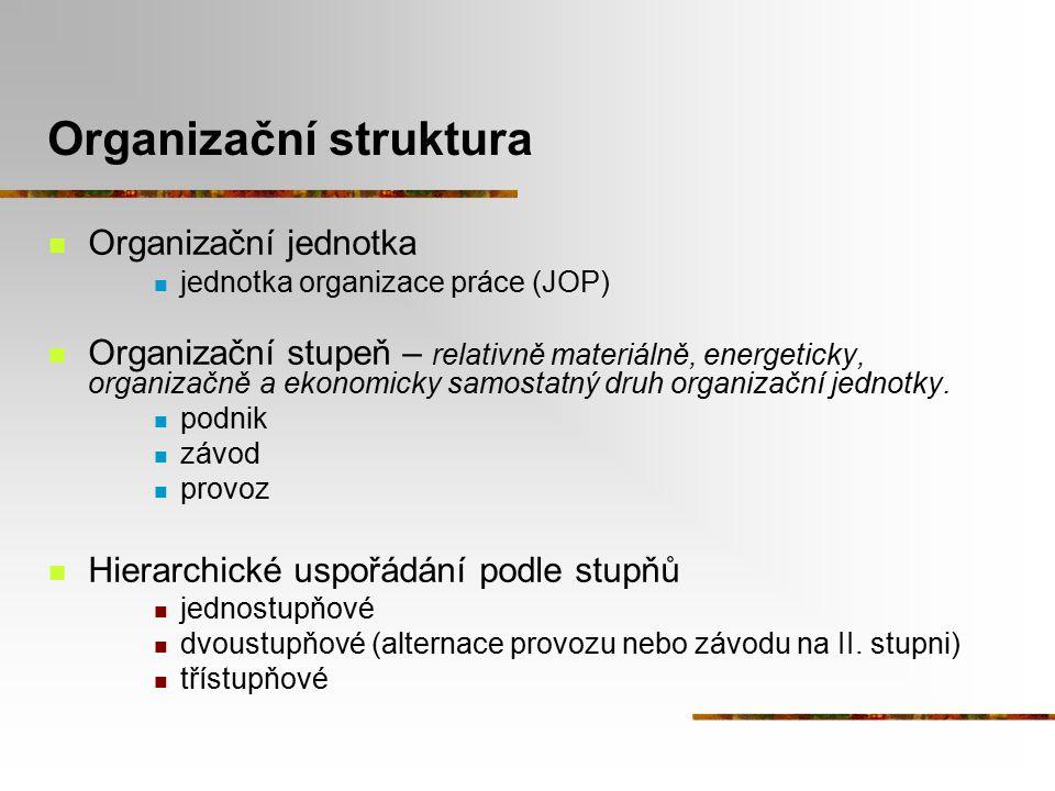 Organizační struktura Organizační jednotka jednotka organizace práce (JOP) Organizační stupeň – relativně materiálně, energeticky, organizačně a ekono