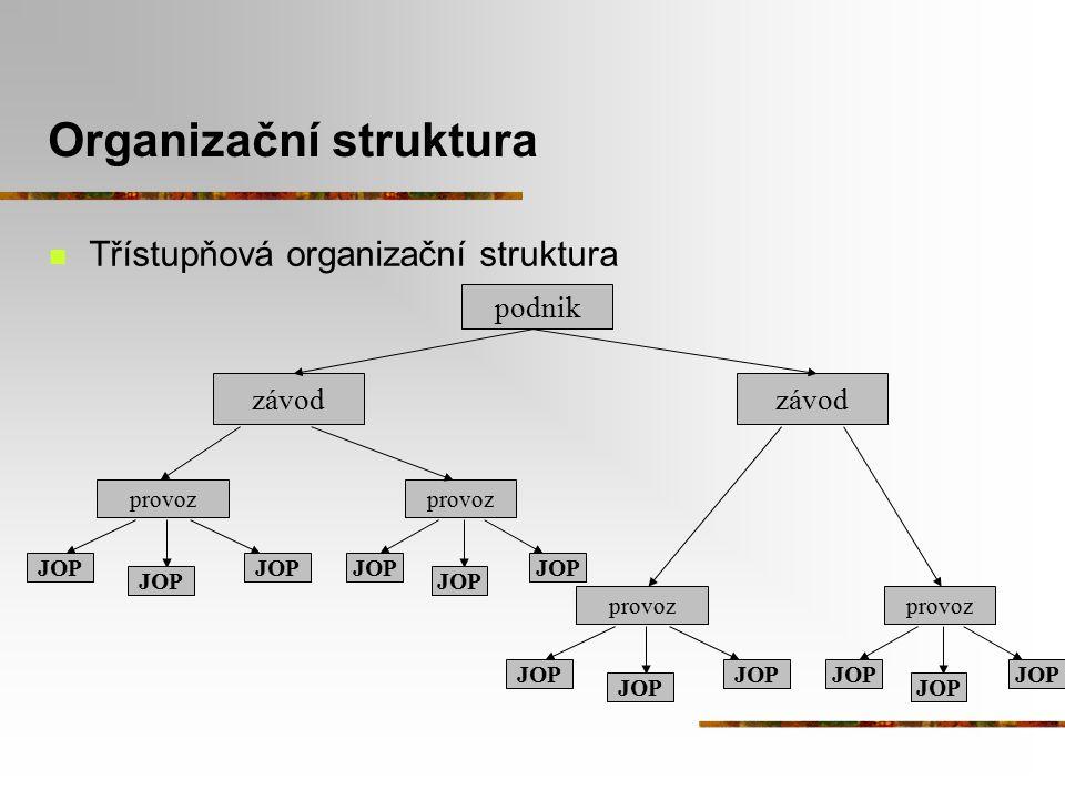 Organizační struktura Třístupňová organizační struktura závod podnik JOP provoz JOP provoz JOP závod JOP provoz JOP provoz JOP