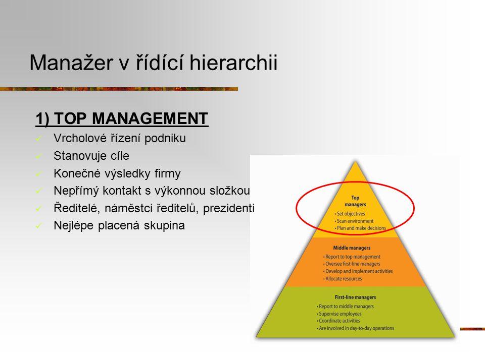 Manažer v řídící hierarchii 1) TOP MANAGEMENT Vrcholové řízení podniku Stanovuje cíle Konečné výsledky firmy Nepřímý kontakt s výkonnou složkou Ředite