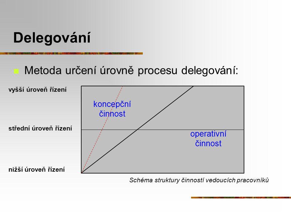 Delegování Metoda určení úrovně procesu delegování: Schéma struktury činností vedoucích pracovníků koncepční činnost operativní činnost vyšší úroveň ř