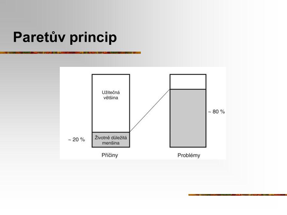Paretův princip