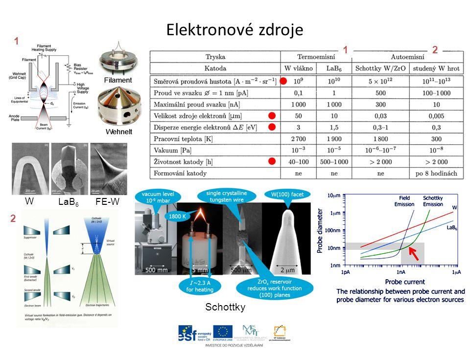 Elektronové čočky - Elektrostatické (větší vady) - Magnetické (menší vady) – levně pouze spojky Korekční čočky Cs korektor B r - radiální složka indukce ↔ B z - axiální složka indukce ↓ - stáčení e - - fokusace e - Lze spojitě měnit ohniskovou vzdálenost