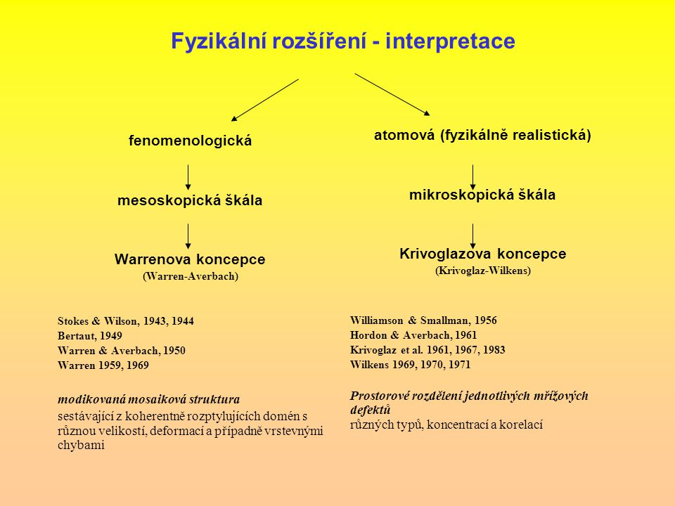 Fyzikální rozšíření - interpretace fenomenologická mesoskopická škála Warrenova koncepce (Warren-Averbach) Stokes & Wilson, 1943, 1944 Bertaut, 1949 W