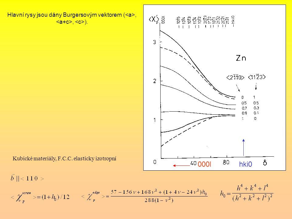 Kubické materiály, F.C.C. elasticky izotropní 000lhki0 Hlavní rysy jsou dány Burgersovým vektorem (,, ).