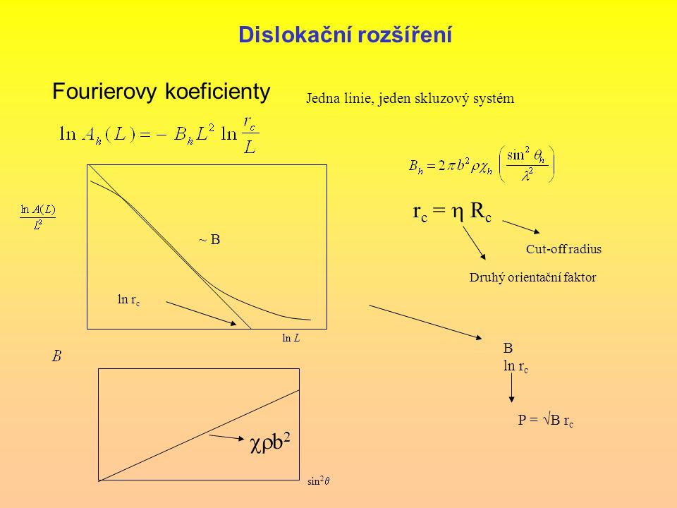 Dislokační rozšíření Jedna linie, jeden skluzový systém Fourierovy koeficienty r c =  R c Cut-off radius Druhý orientační faktor ln L ln r c ~ B B l