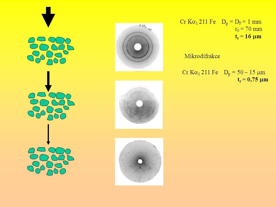 Mikrodifrakce Cr K  1 211 Fe D p = D F = 1 mm r 0 = 70 mm t r = 16  m Cr K  1 211 Fe D p = 50 – 15  m t r = 0,75  m