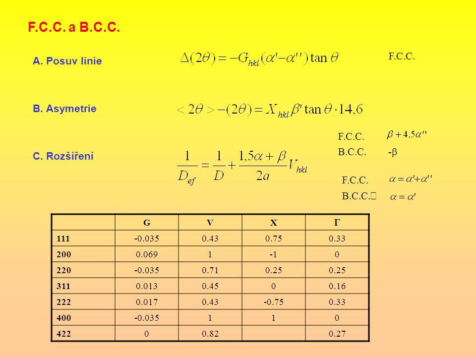 F.C.C. a B.C.C. A. Posuv linie F.C.C. B. Asymetrie F.C.C. B.C.C. -  C. Rozšíření F.C.C. B.C.C. ' GVX  111-0.0350.430.750.33 2000.06910 220-0.0350.71