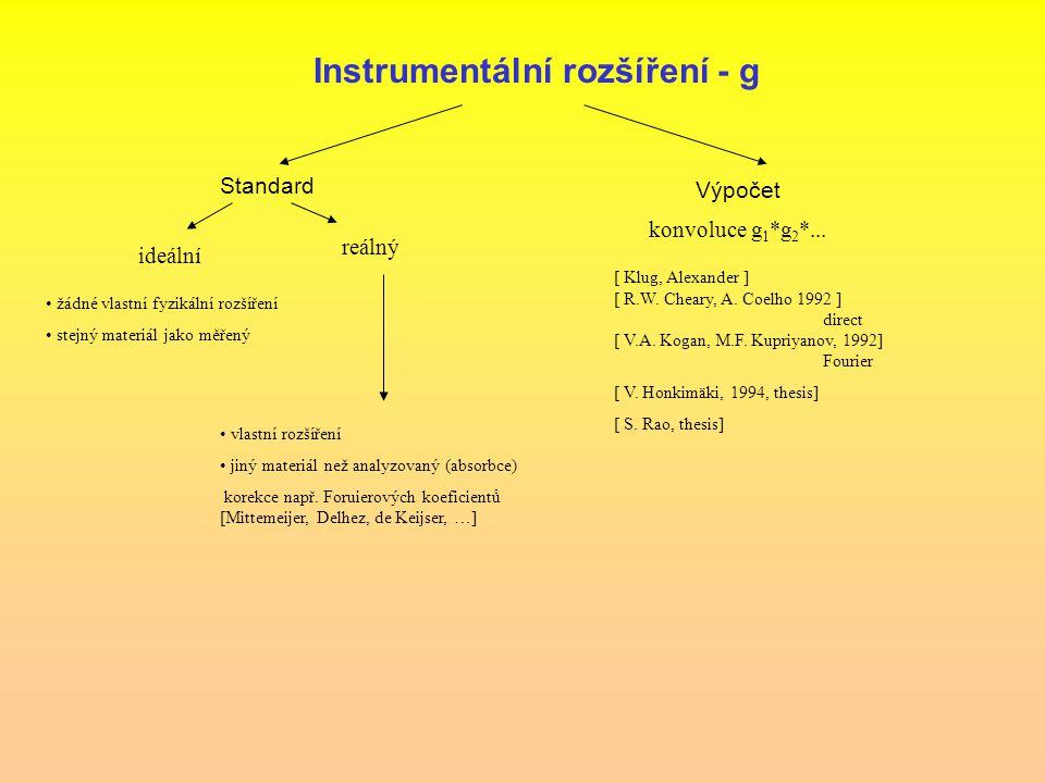 Instrumentální rozšíření - g Standard Výpočet ideální reálný žádné vlastní fyzikální rozšíření stejný materiál jako měřený vlastní rozšíření jiný mate