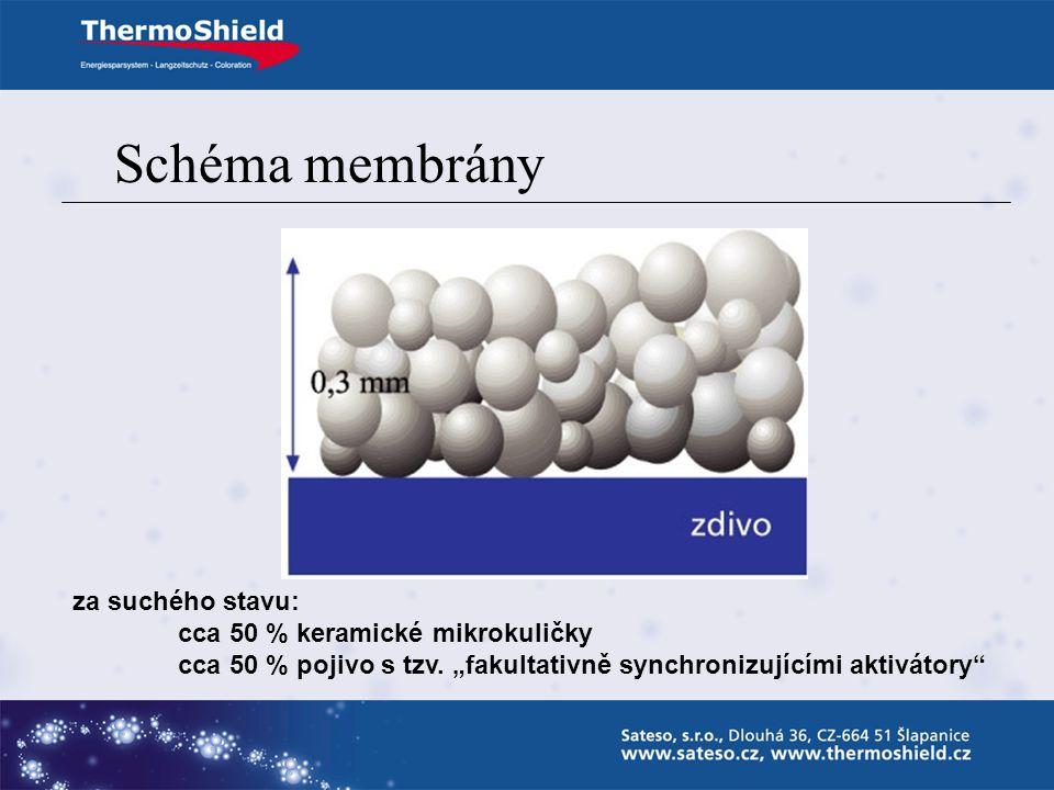 Schéma membrány za suchého stavu: cca 50 % keramické mikrokuličky cca 50 % pojivo s tzv.