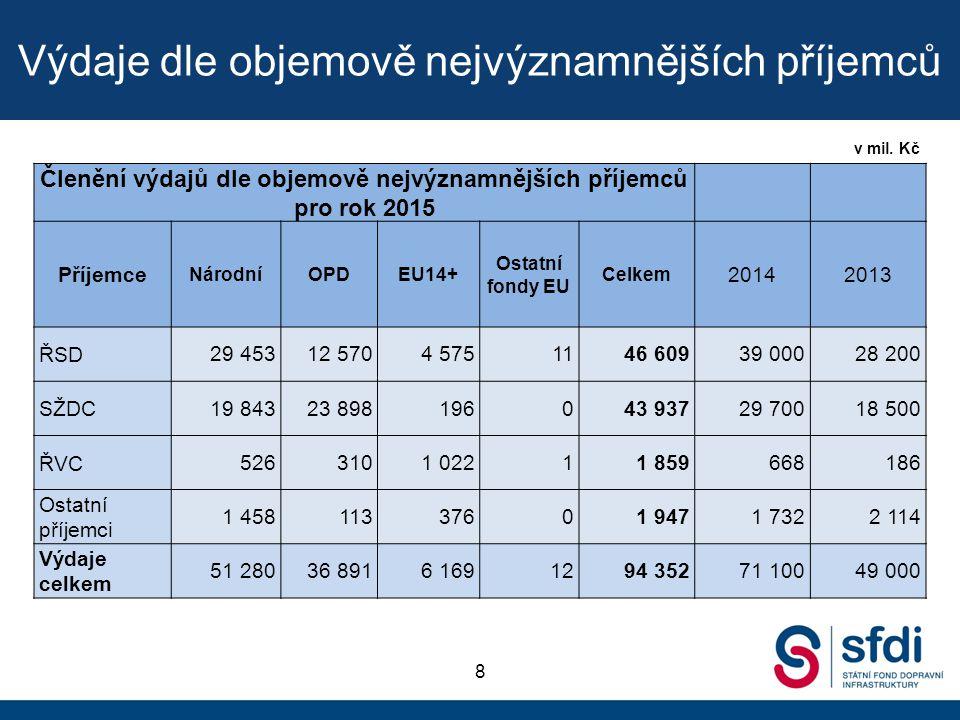 Porovnání rozpočtu 2015 s historickými daty 9 v mil.