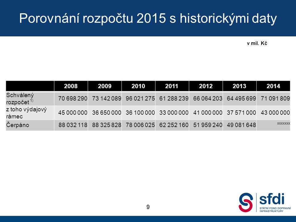 Analytický rozklad prostředků pro ŘSD 10 Druh výdaje 2014 schválený rozpočet 2015 celkové výdaje 2016 celkové výdaje 2017 celkové výdaje Celkem opravy, údržba a provozní výdaje vč.