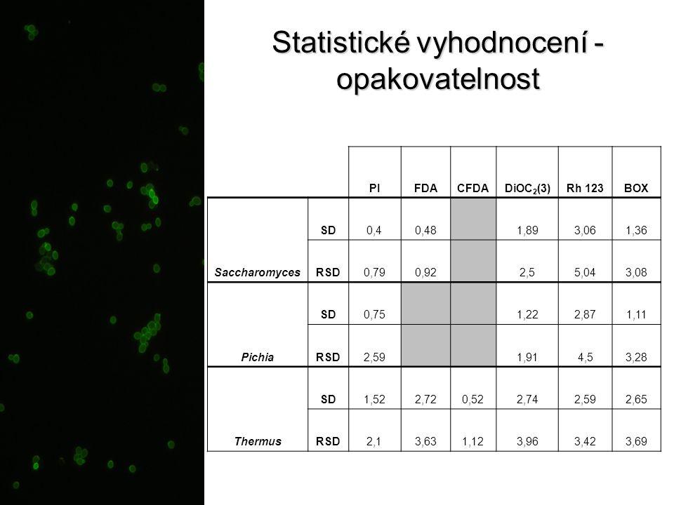 Statistické vyhodnocení - opakovatelnost PIFDACFDADiOC 2 (3)Rh 123BOX Saccharomyces SD0,40,48 1,893,061,36 RSD0,790,92 2,55,043,08 Pichia SD0,75 1,222