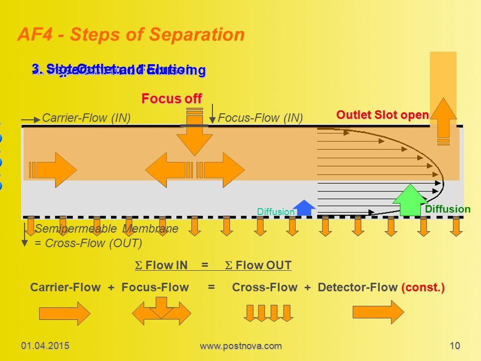 AF4 - Steps of Separation 1.Injection and Focussing 2.