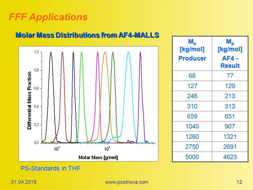 01.04.2015www.postnova.com 12 Molar Mass Distributions from AF4-MALLS M p [kg/mol] Producer AF4 - Result 6877 127129 246213 310313 659651 1040907 1260