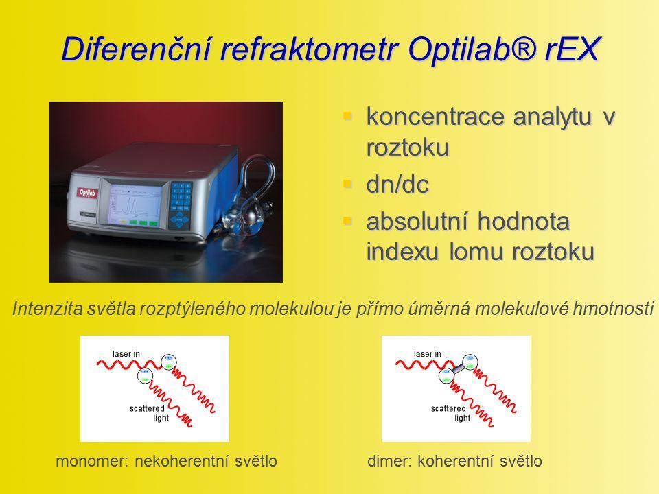Diferenční refraktometr Optilab® rEX  koncentrace analytu v roztoku  dn/dc  absolutní hodnota indexu lomu roztoku Intenzita světla rozptýleného mol