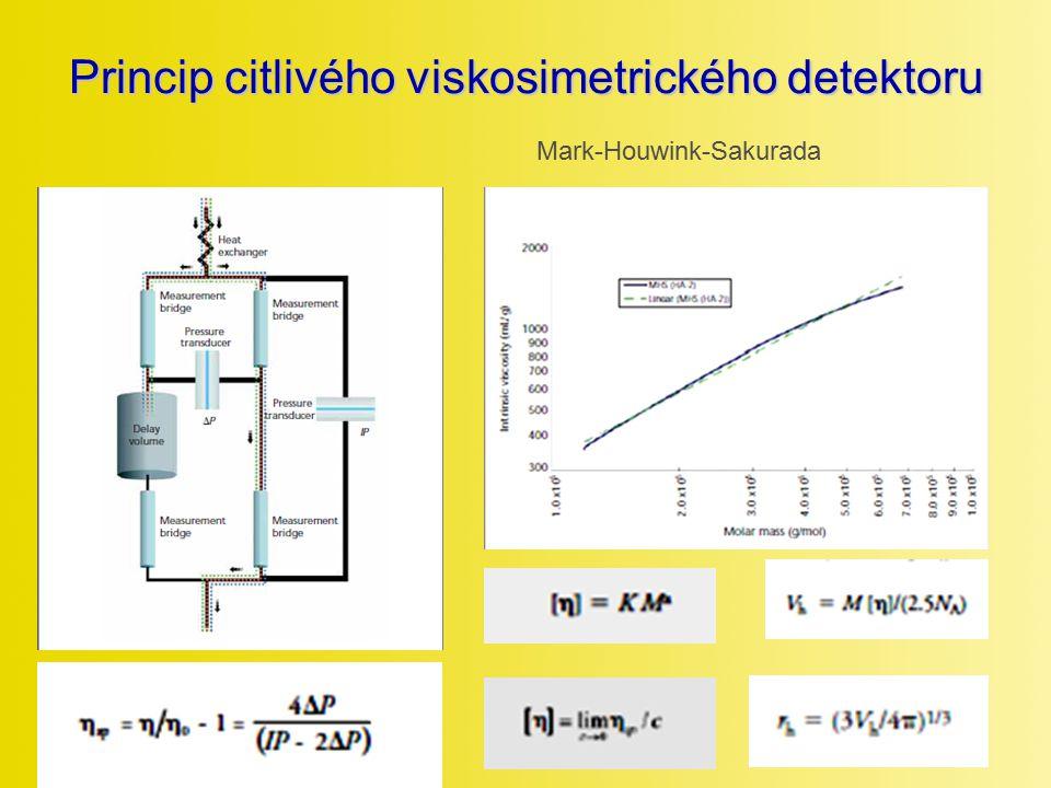 Princip citlivého viskosimetrického detektoru Mark-Houwink-Sakurada