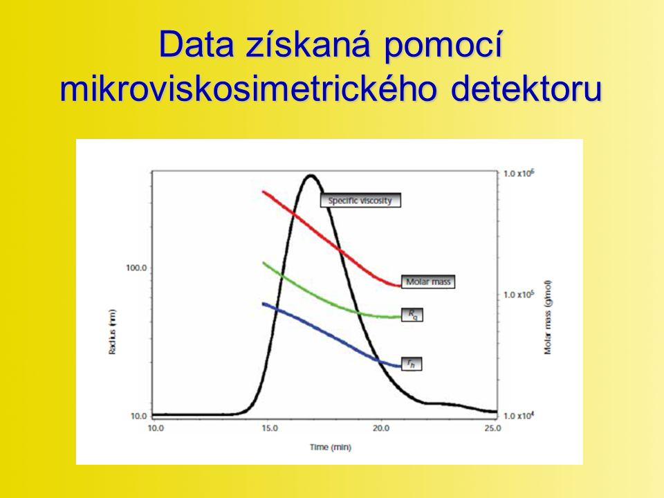 Data získaná pomocí mikroviskosimetrického detektoru