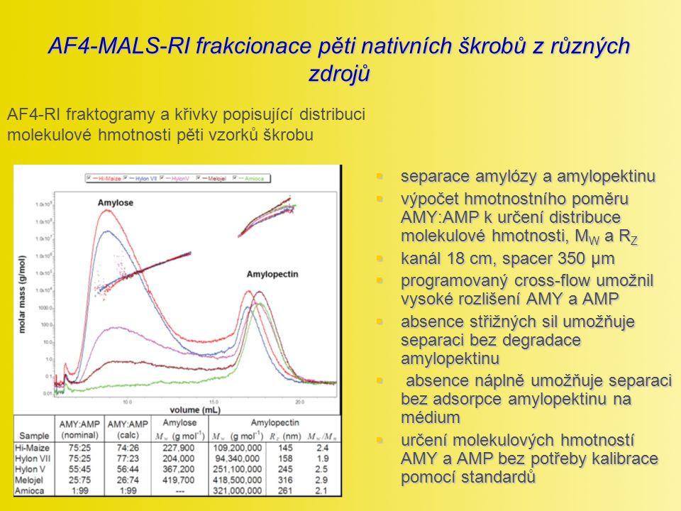 AF4-MALS-RI frakcionace pěti nativních škrobů z různých zdrojů  separace amylózy a amylopektinu  výpočet hmotnostního poměru AMY:AMP k určení distri