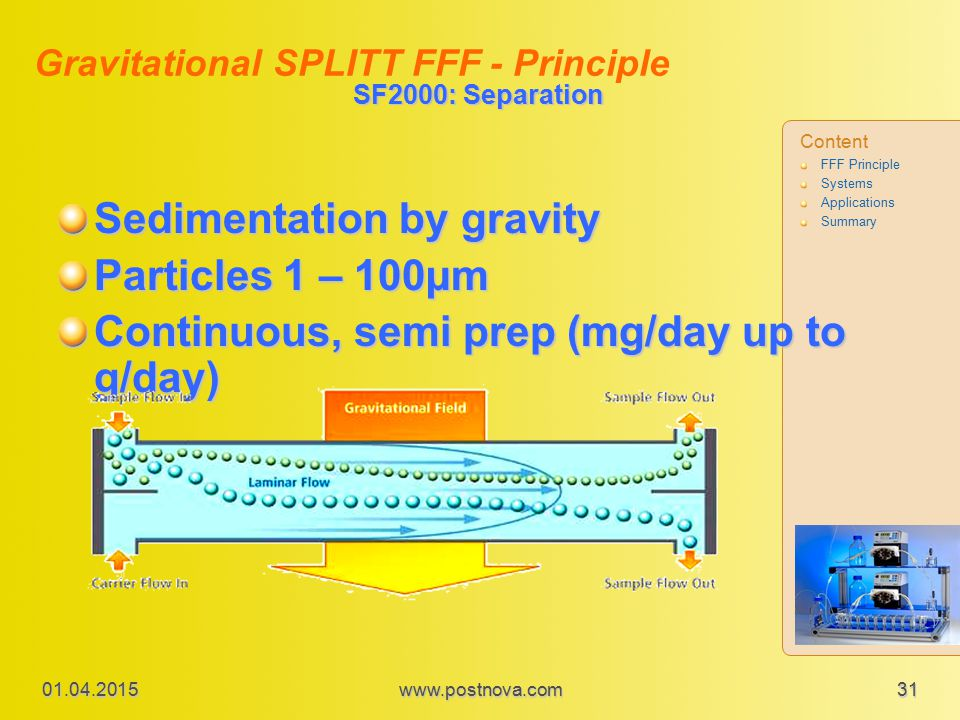 SF2000: Separation Sedimentation by gravity Particles 1 – 100µm Continuous, semi prep (mg/day up to g/day) Gravitational SPLITT FFF - Principle Content FFF Principle Systems Applications Summary 01.04.2015 31www.postnova.com
