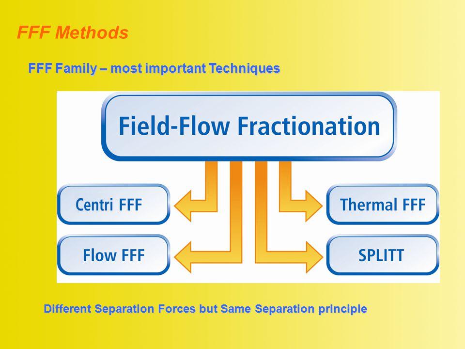Different Separation Forces but Same Separation principle FFF Methods FFF Family – most important Techniques