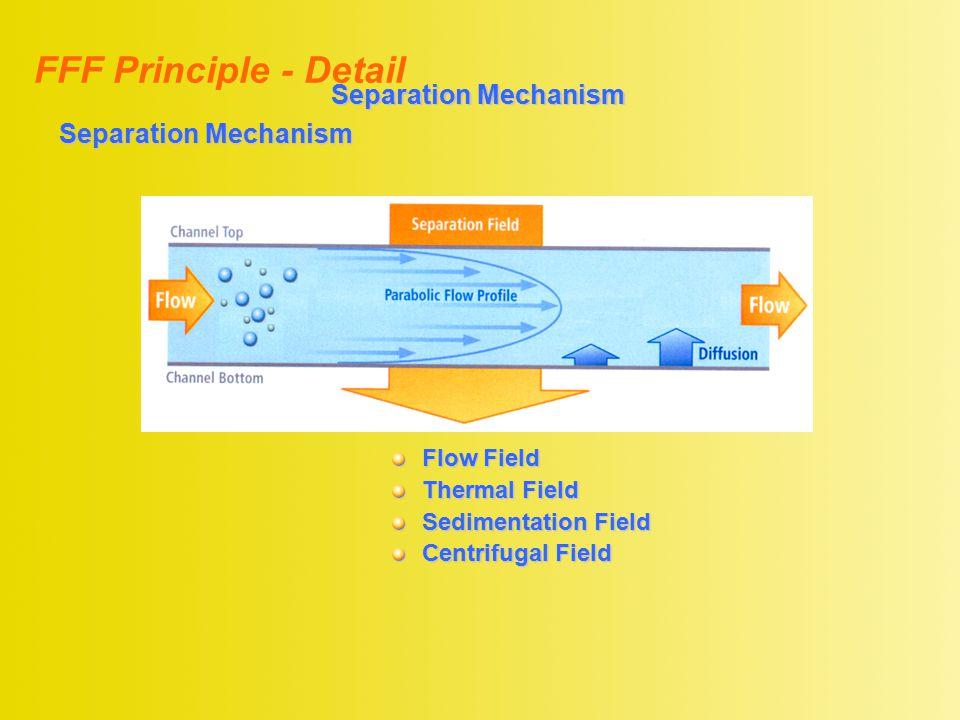 FFF Principle - Detail Separation Mechanism Flow Field Thermal Field Sedimentation Field Centrifugal Field Separation Mechanism