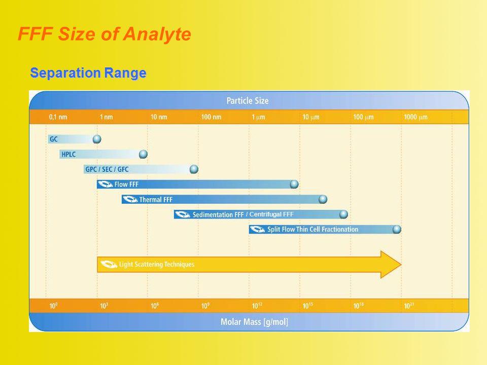 Separation Range FFF Size of Analyte / Centrifugal FFF