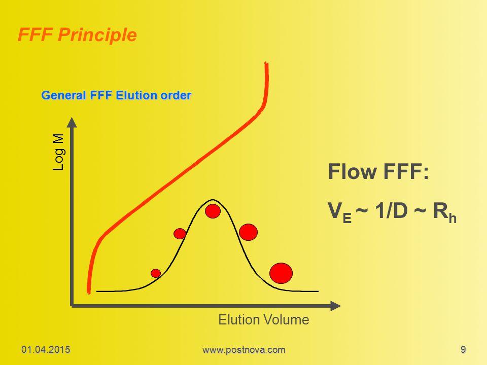 Log M Elution Volume General FFF Elution order FFF Principle 01.04.2015www.postnova.com 9 Flow FFF: V E ~ 1/D ~ R h