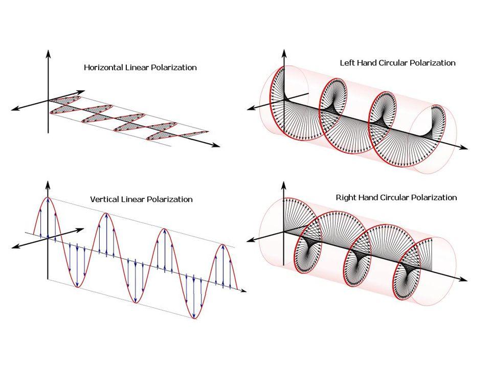 Způsoby polarizace světla odrazem světla od nekovového lesklého povrchu (stupeň polarizace závisí na úhlu dopadu) lomem světla (při dopadu světla na rozhraní dvou prostředí se světlo láme a šíří se do druhého prostředí, dochází k částečné polarizaci), dvojlomem (tzv.