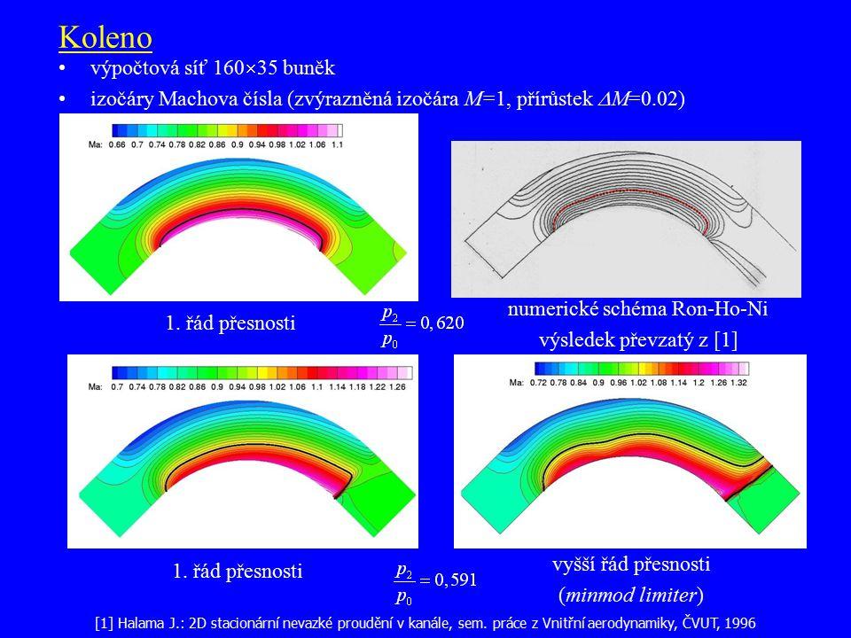 Koleno výpočtová síť 160  35 buněk izočáry Machova čísla (zvýrazněná izočára M=1, přírůstek  M=0.02) 1. řád přesnosti vyšší řád přesnosti (minmod li