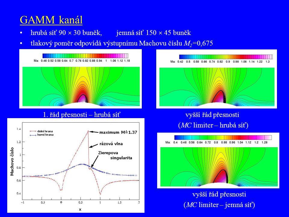 GAMM kanál hrubá síť 90  30 buněk, jemná síť 150  45 buněk tlakový poměr odpovídá výstupnímu Machovu číslu M 2 =0,675 1. řád přesnosti – hrubá síť v