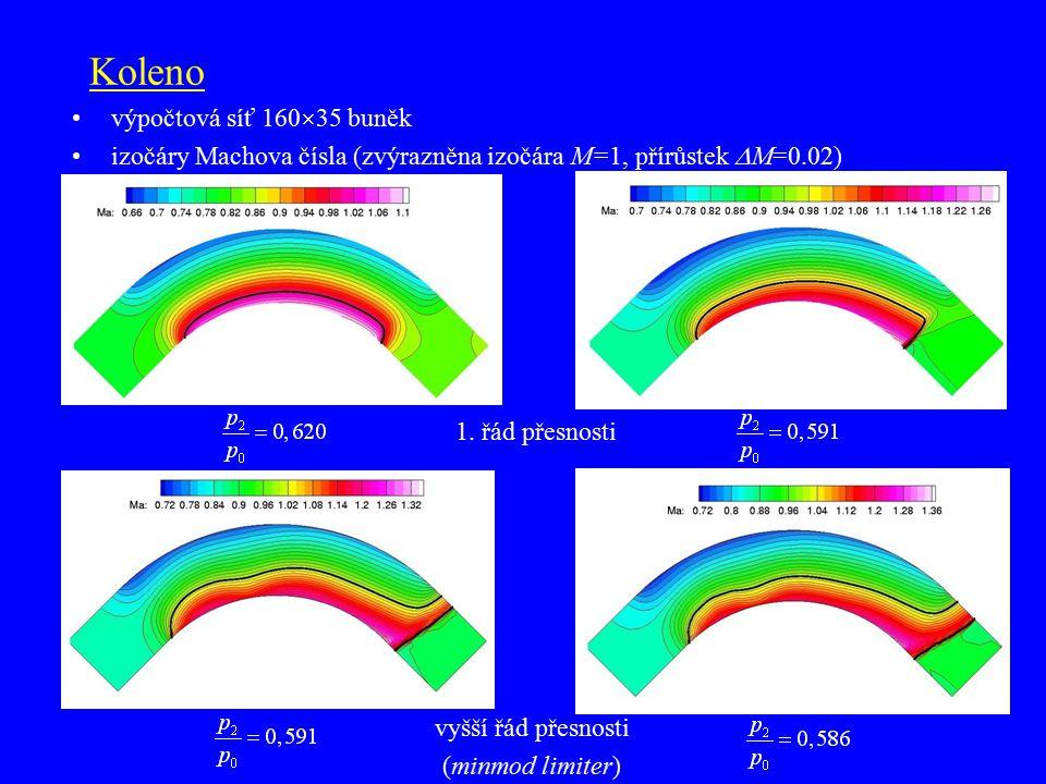 Koleno výpočtová síť 160  35 buněk izočáry Machova čísla (zvýrazněna izočára M=1, přírůstek  M=0.02) 1. řád přesnosti vyšší řád přesnosti (minmod li