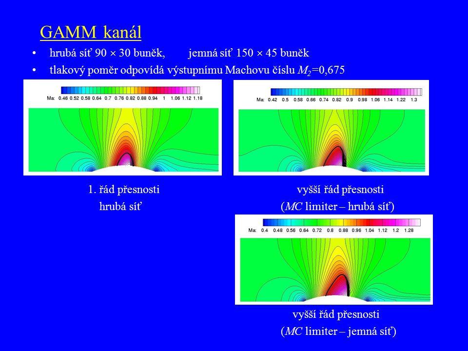 GAMM kanál hrubá síť 90  30 buněk, jemná síť 150  45 buněk tlakový poměr odpovídá výstupnímu Machovu číslu M 2 =0,675 1. řád přesnosti vyšší řád pře