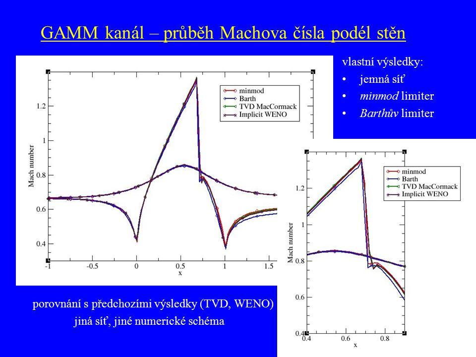 GAMM kanál – průběh Machova čísla podél stěn porovnání s předchozími výsledky (TVD, WENO) jiná síť, jiné numerické schéma vlastní výsledky: jemná síť