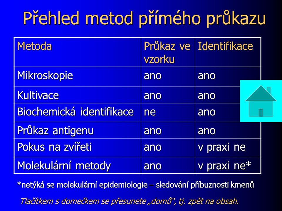 Přehled metod přímého průkazu Metoda Průkaz ve vzorku Identifikace Mikroskopieanoano Kultivaceanoano Biochemická identifikace neano Průkaz antigenu an