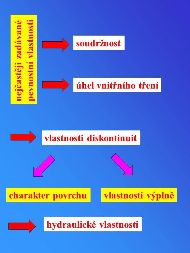 nejčastěji zadávané pevnostní vlastnosti soudržnost úhel vnitřního tření vlastnosti diskontinuit charakter povrchuvlastnosti výplně hydraulické vlastn