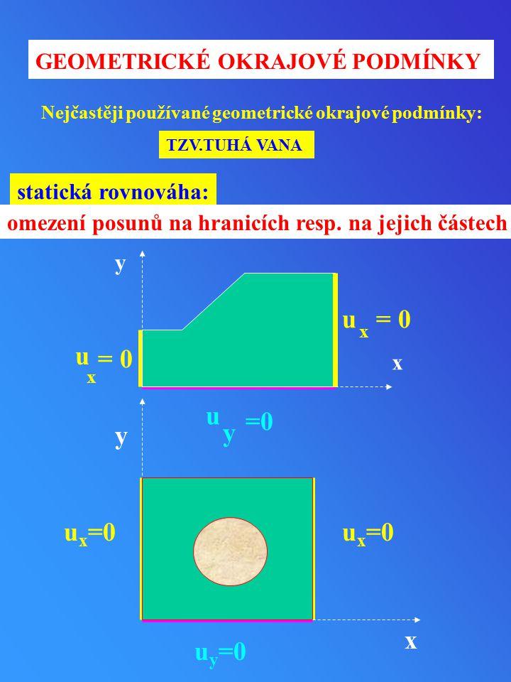 GEOMETRICKÉ OKRAJOVÉ PODMÍNKY y u y x u x = 0 x u Nejčastěji používané geometrické okrajové podmínky: TZV.TUHÁ VANA y x u x =0 u y =0 statická rovnová