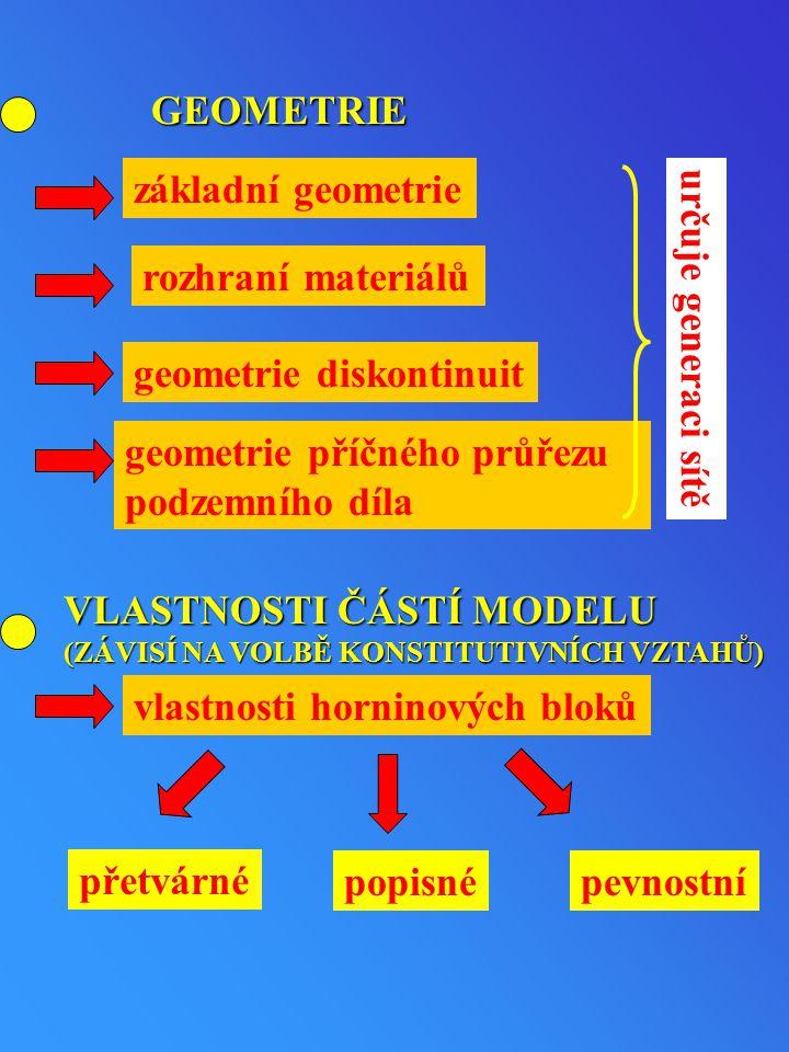 GEOMETRIE základní geometrie rozhraní materiálů geometrie diskontinuit geometrie příčného průřezu podzemního díla určuje generaci sítě VLASTNOSTI ČÁST