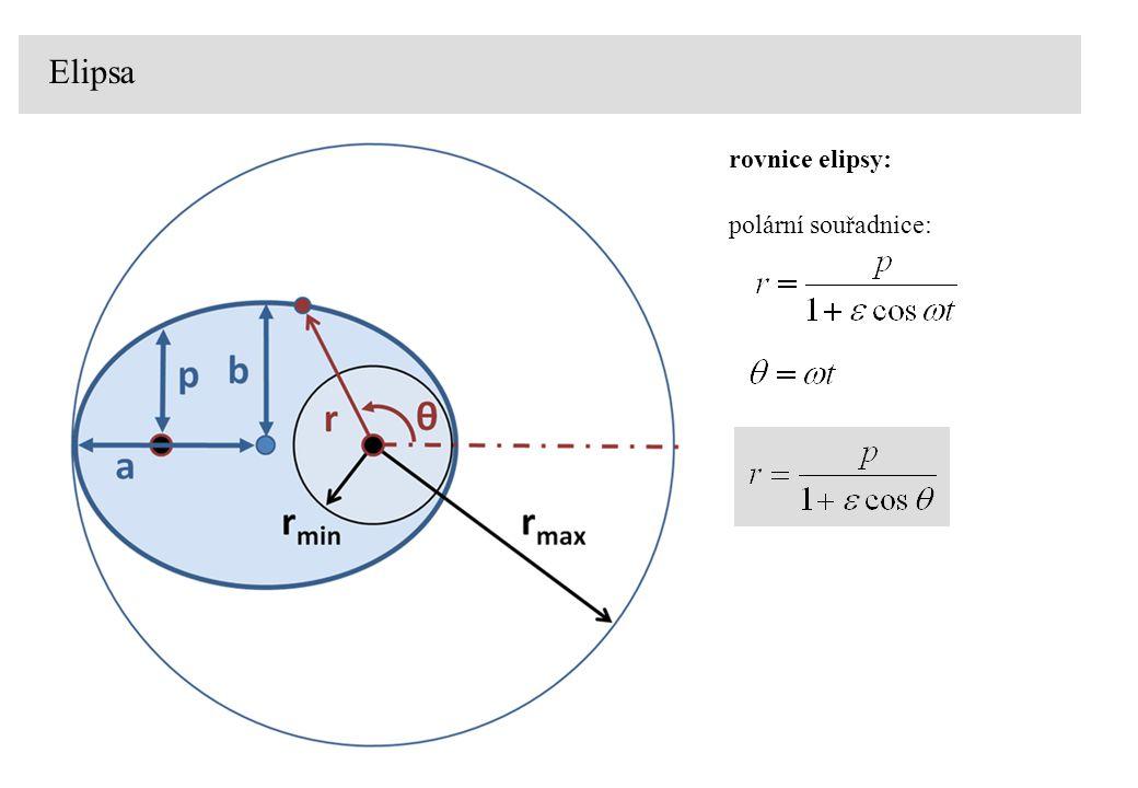 rovnice elipsy: polární souřadnice: Elipsa