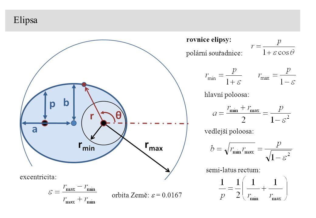 rovnice elipsy: polární souřadnice: hlavní poloosa: vedlejší poloosa: semi-latus rectum: excentricita: Elipsa orbita Země:  = 0.0167
