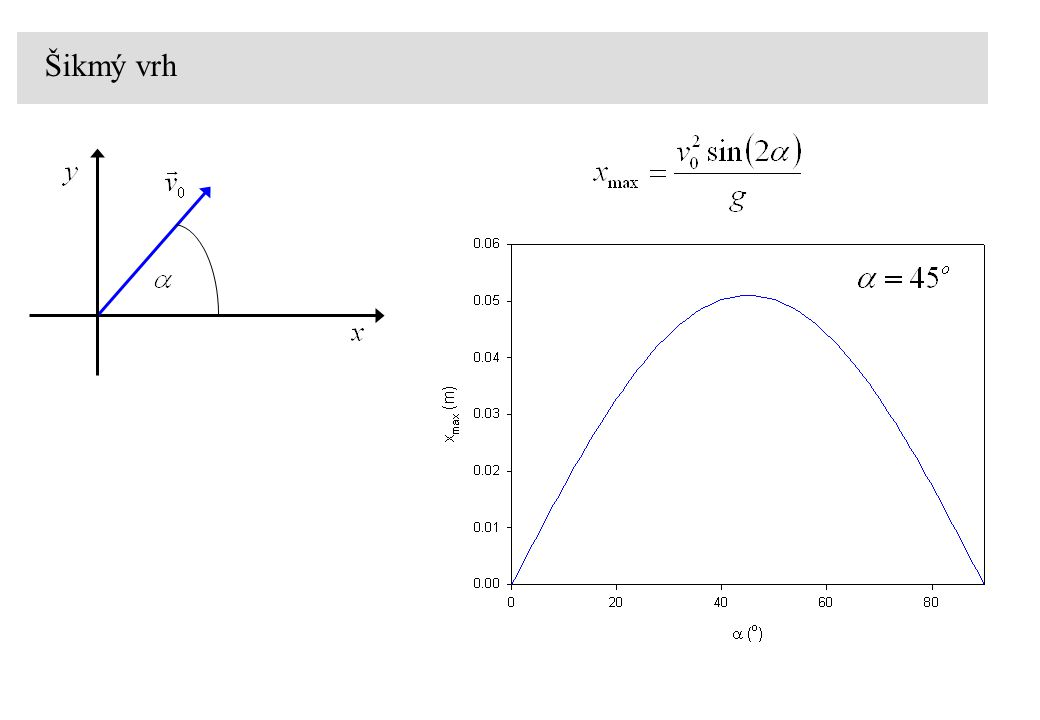 Numerická integrace numerická integrace integrace