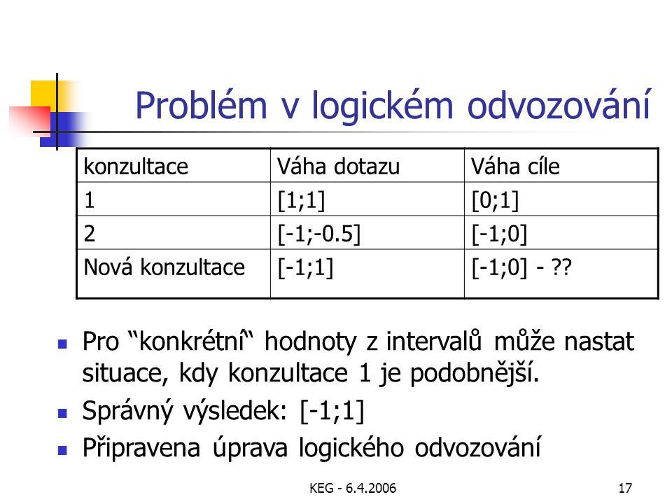 """KEG - 6.4.200617 Problém v logickém odvozování konzultaceVáha dotazuVáha cíle 1[1;1][0;1] 2[-1;-0.5][-1;0] Nová konzultace[-1;1][-1;0] - ?? Pro """"konkr"""